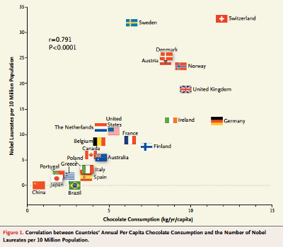 correlation-in-chocolate-consumption-and-nobel-prize-winners
